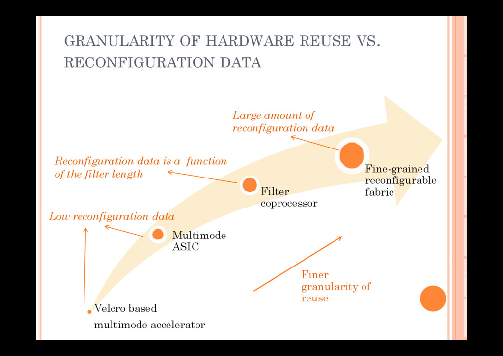 GRANULARITY OF HARDWARE REUSE VS. RECONFIGURATI...