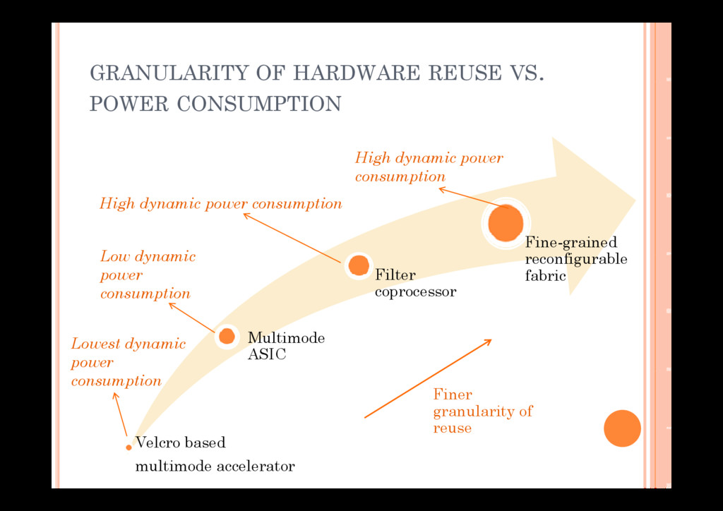 GRANULARITY OF HARDWARE REUSE VS. POWER CONSUMP...