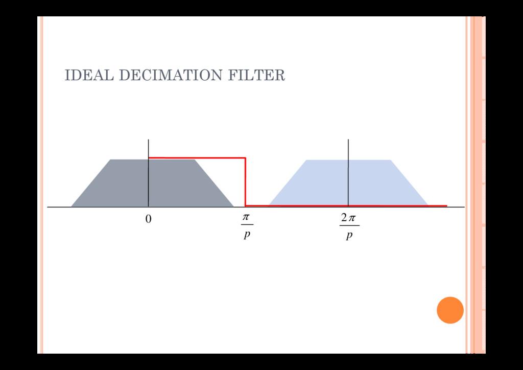 IDEAL DECIMATION FILTER   2 0 p p
