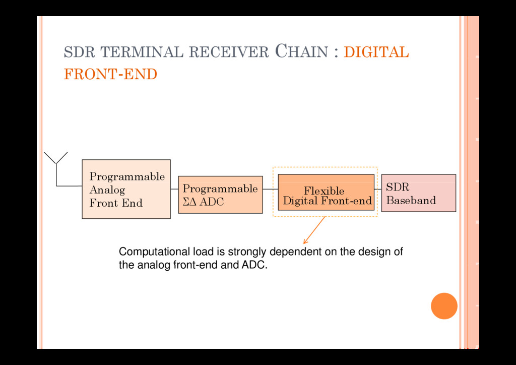 SDR TERMINAL RECEIVER CHAIN : DIGITAL FRONT-END...