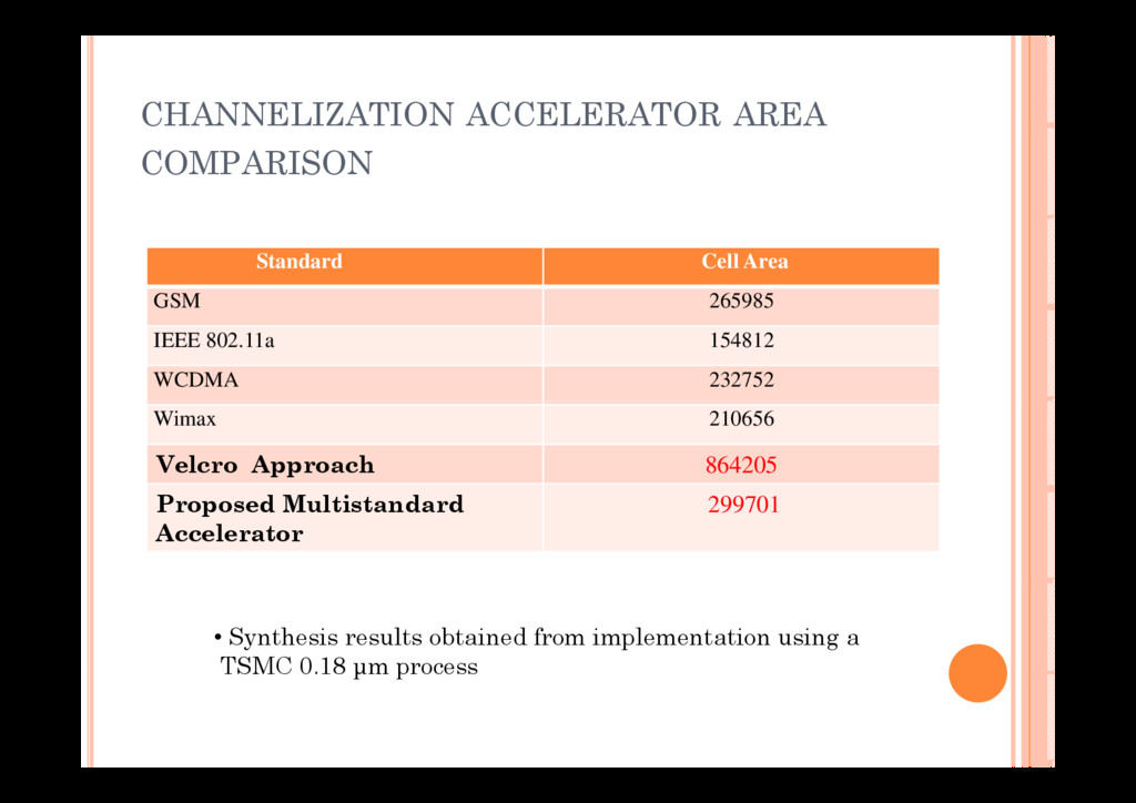 CHANNELIZATION ACCELERATOR AREA COMPARISON Stan...