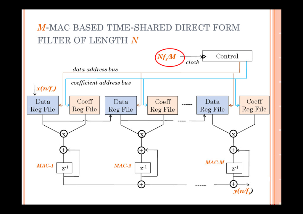 M-MAC BASED TIME-SHARED DIRECT FORM FILTER OF L...