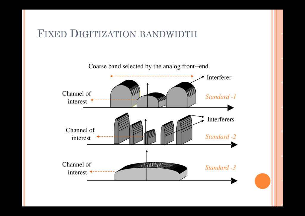 FIXED DIGITIZATION BANDWIDTH FIXED DIGITIZATION...