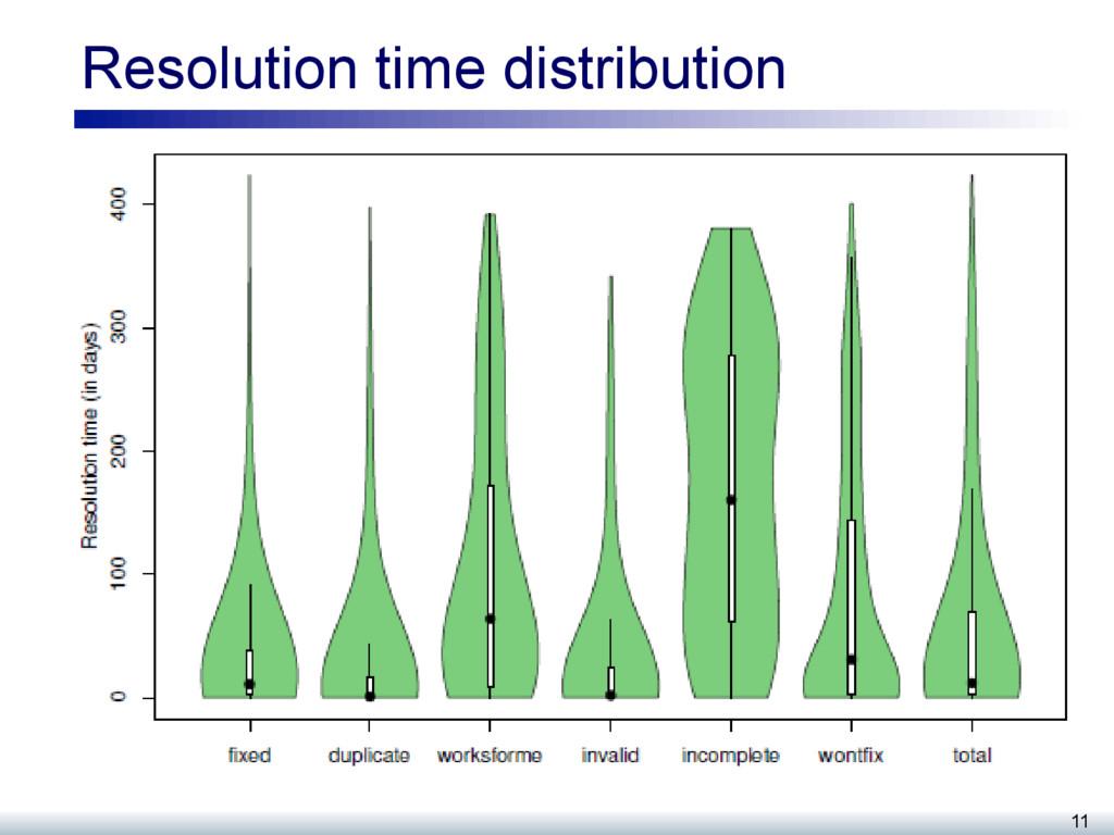 Resolution time distribution 11