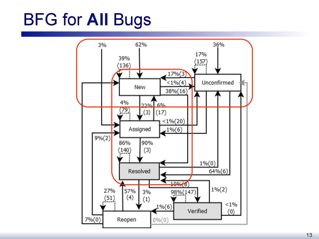 BFG for All Bugs 13