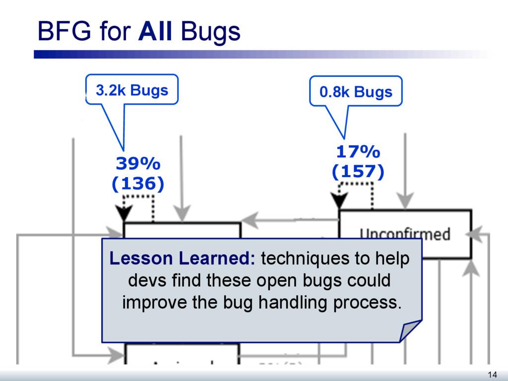 BFG for All Bugs 14 39% (136) 17% (157) 3.2k Bu...
