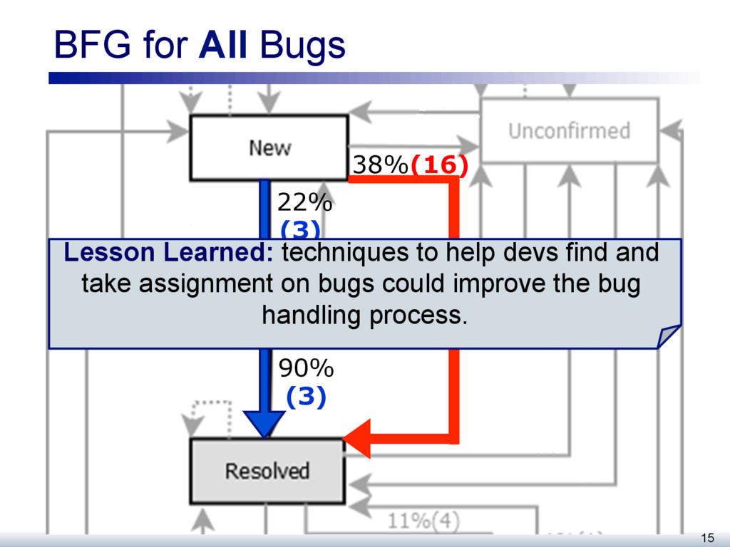 BFG for All Bugs 15 38%(16) 22% (3) 90% (3) Les...