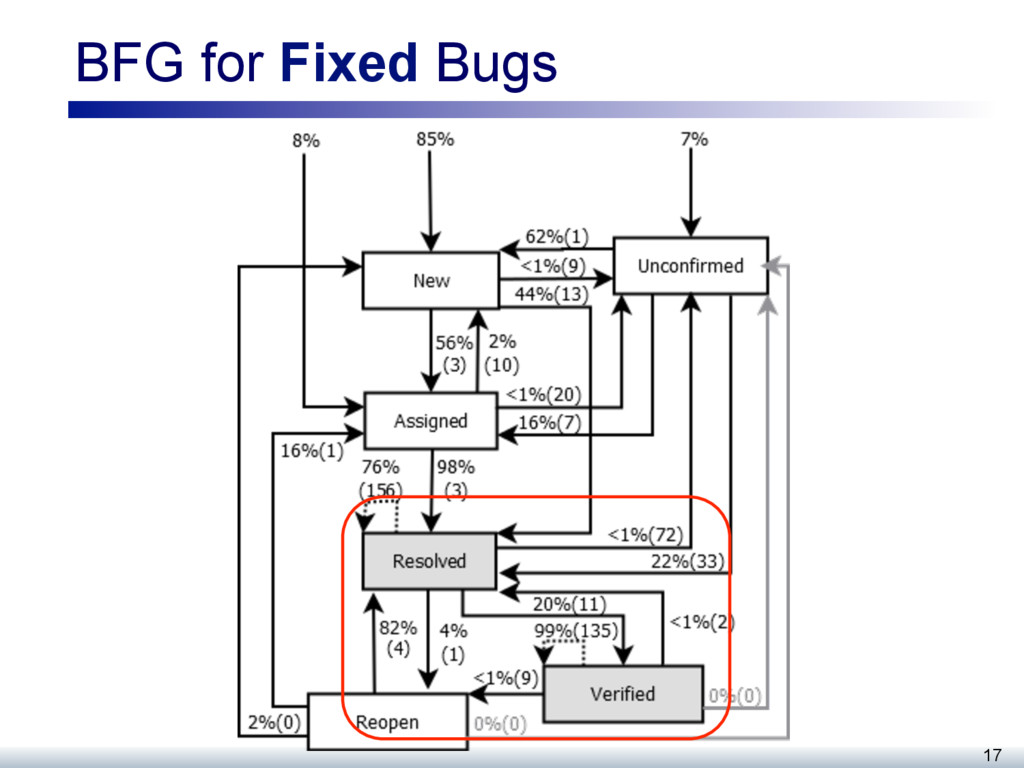 BFG for Fixed Bugs 17