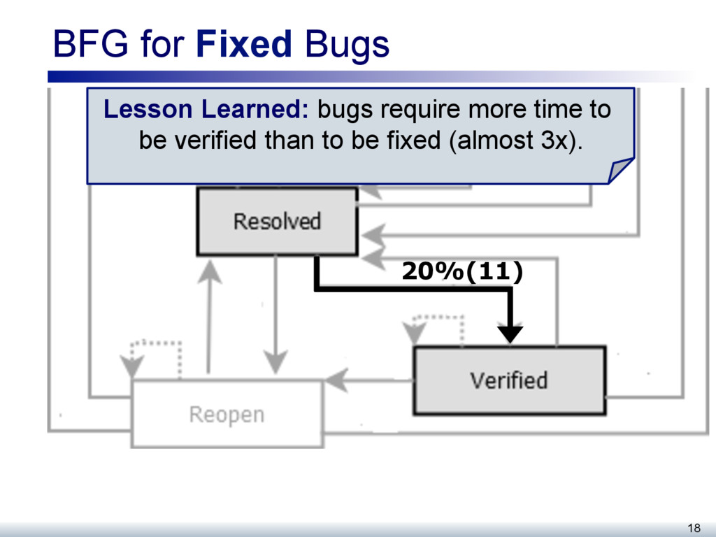 BFG for Fixed Bugs 18 20%(11) Lesson Learned: b...