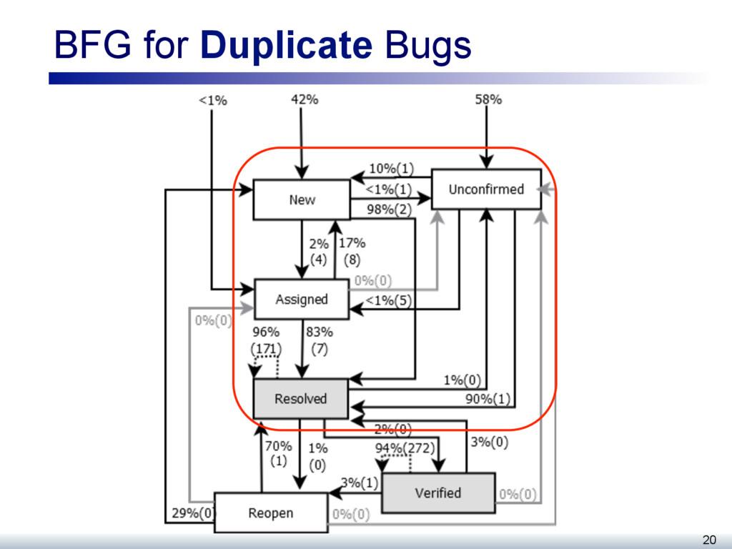 BFG for Duplicate Bugs 20