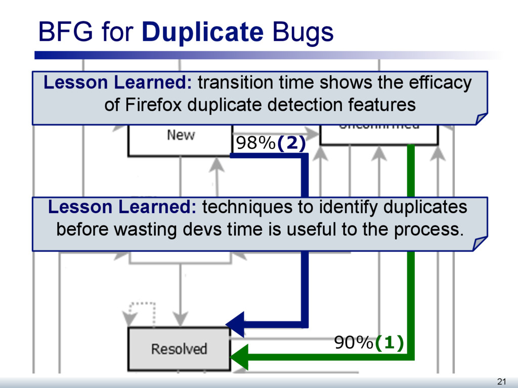 BFG for Duplicate Bugs 21 98%(2) 90%(1) Lesson ...
