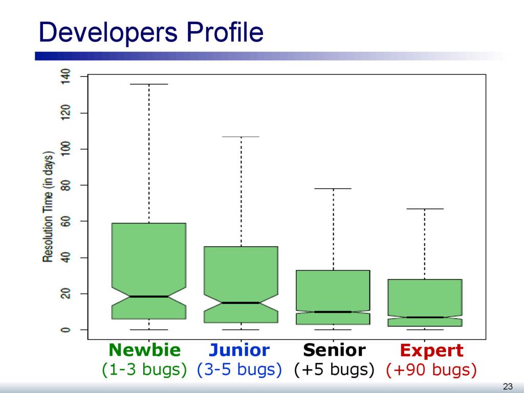 Developers Profile 23 Newbie (1-3 bugs) Junior ...
