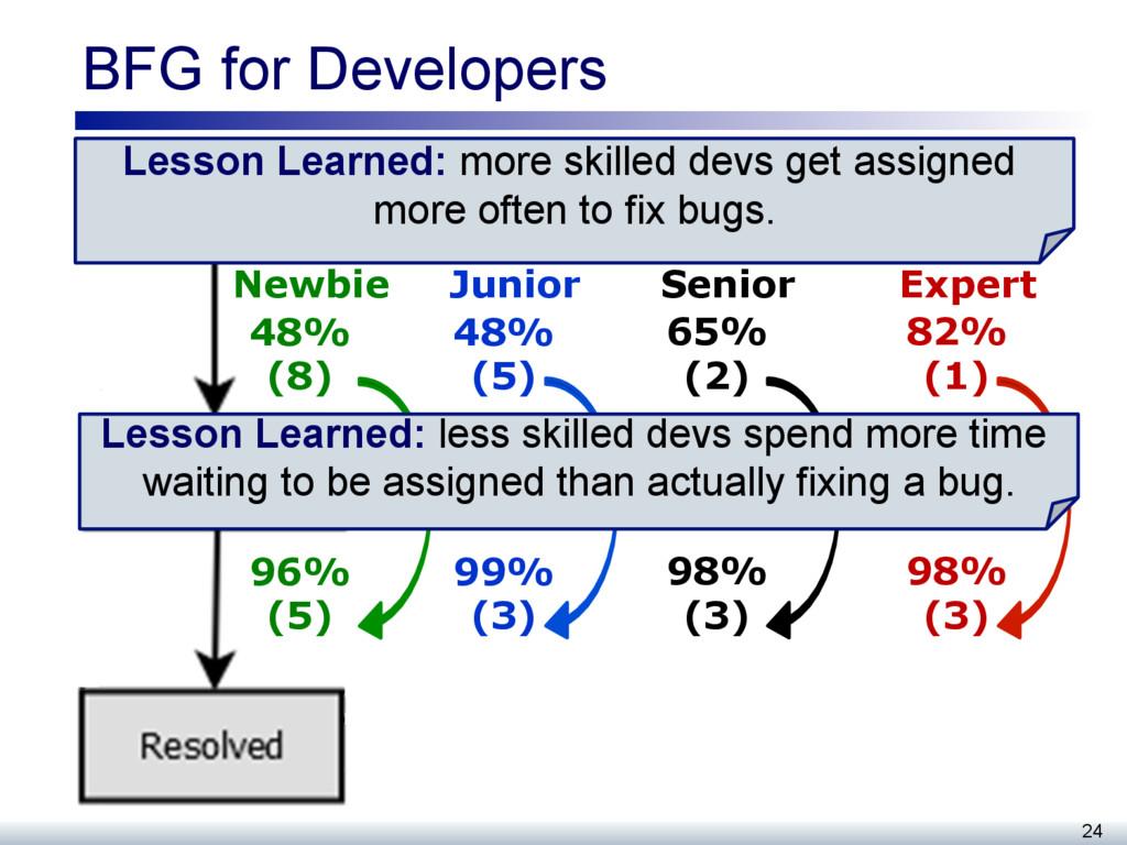BFG for Developers 24 48% (8) 96% (5) Newbie 48...
