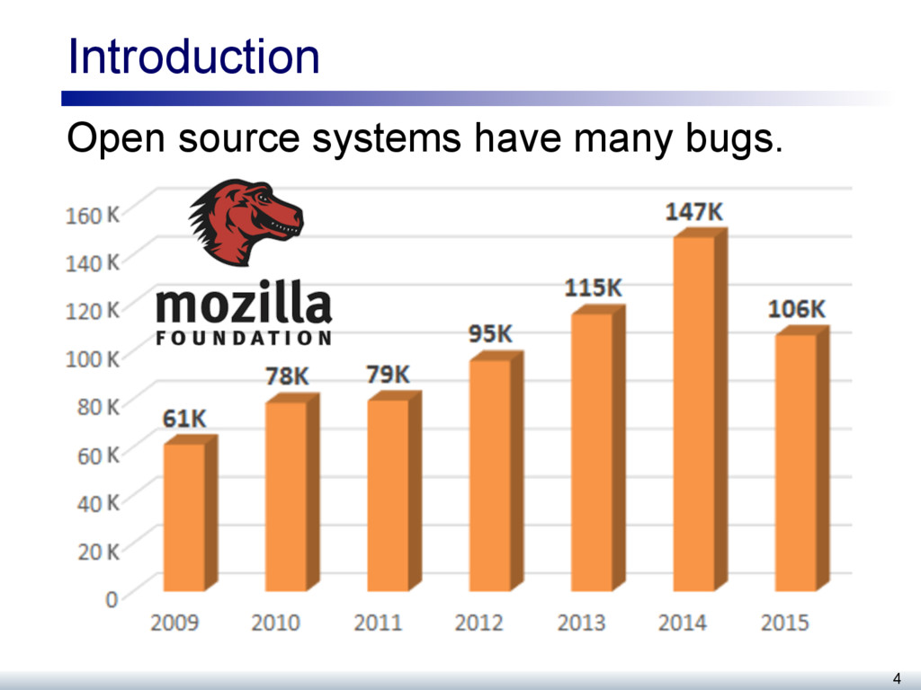 Introduction Open source systems have many bugs...