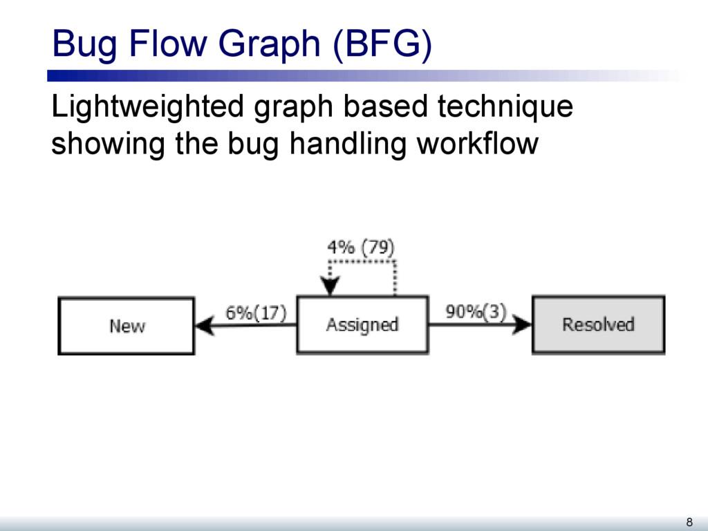 Bug Flow Graph (BFG) Lightweighted graph based ...