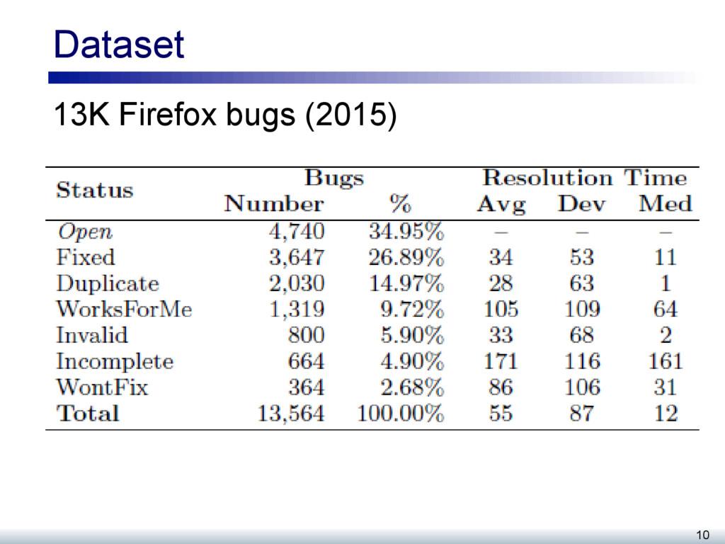 Dataset 13K Firefox bugs (2015) 10