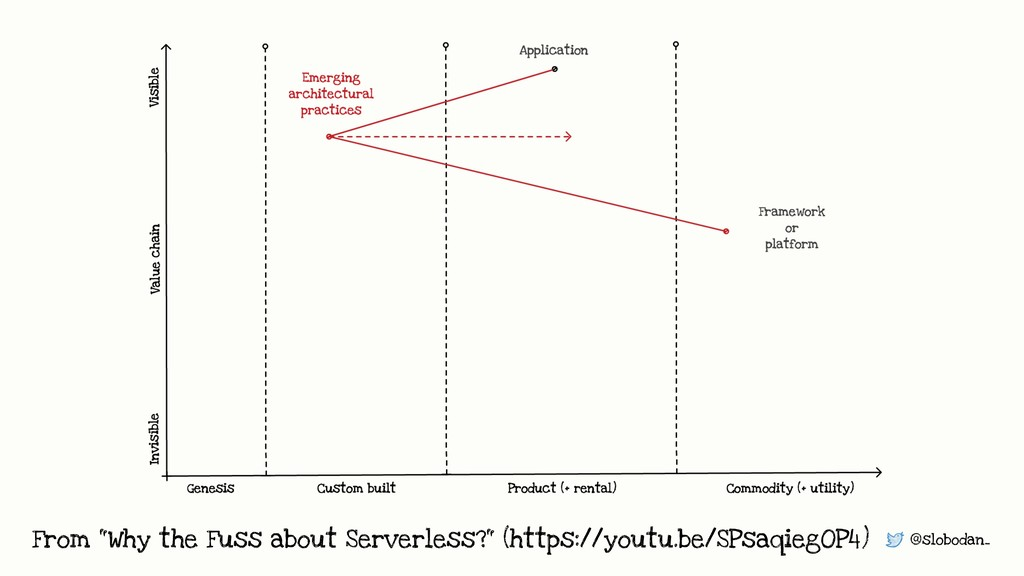 """@slobodan_ From """"Why the Fuss about Serverless?..."""