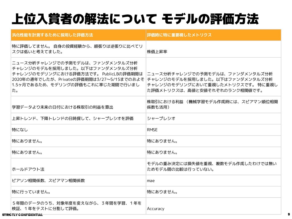 STRICTLY CONFIDENTIAL 上位入賞者の解法について モデルの評価方法 9 汎...