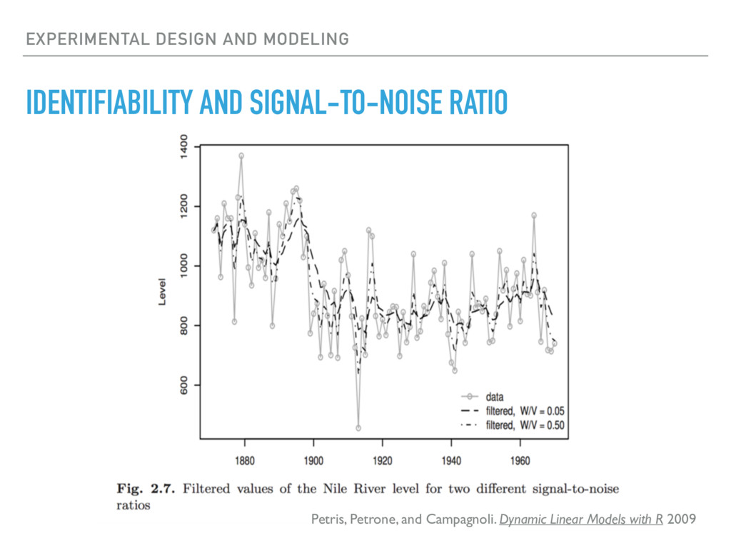 EXPERIMENTAL DESIGN AND MODELING IDENTIFIABILIT...