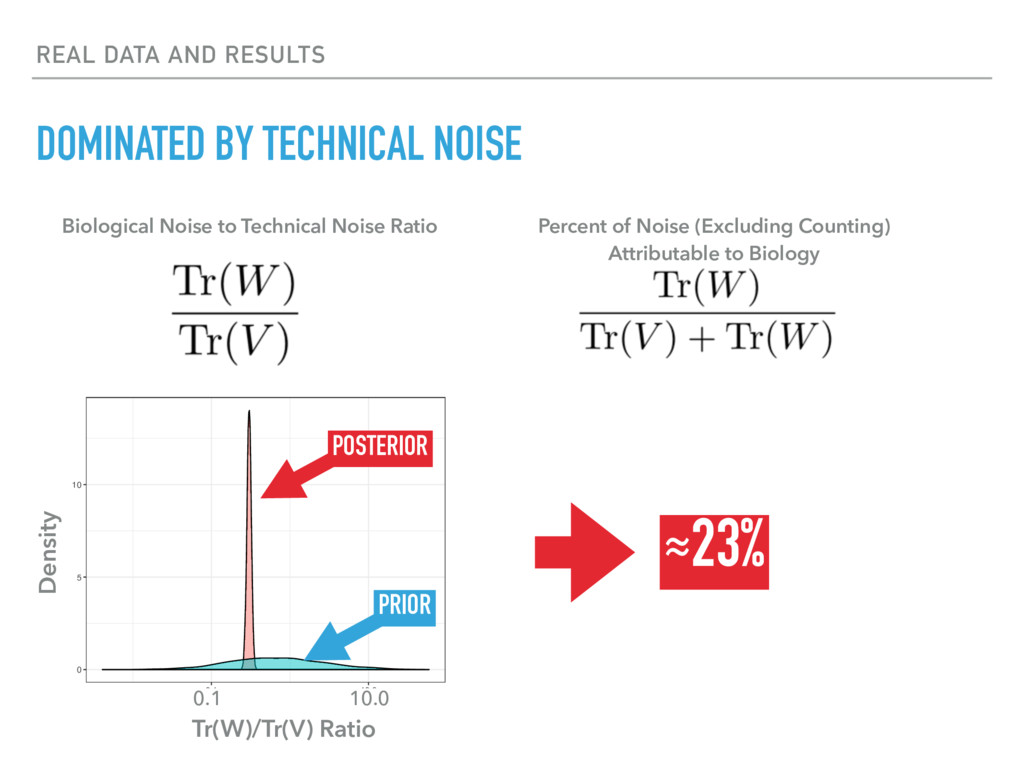 REAL DATA AND RESULTS DOMINATED BY TECHNICAL NO...