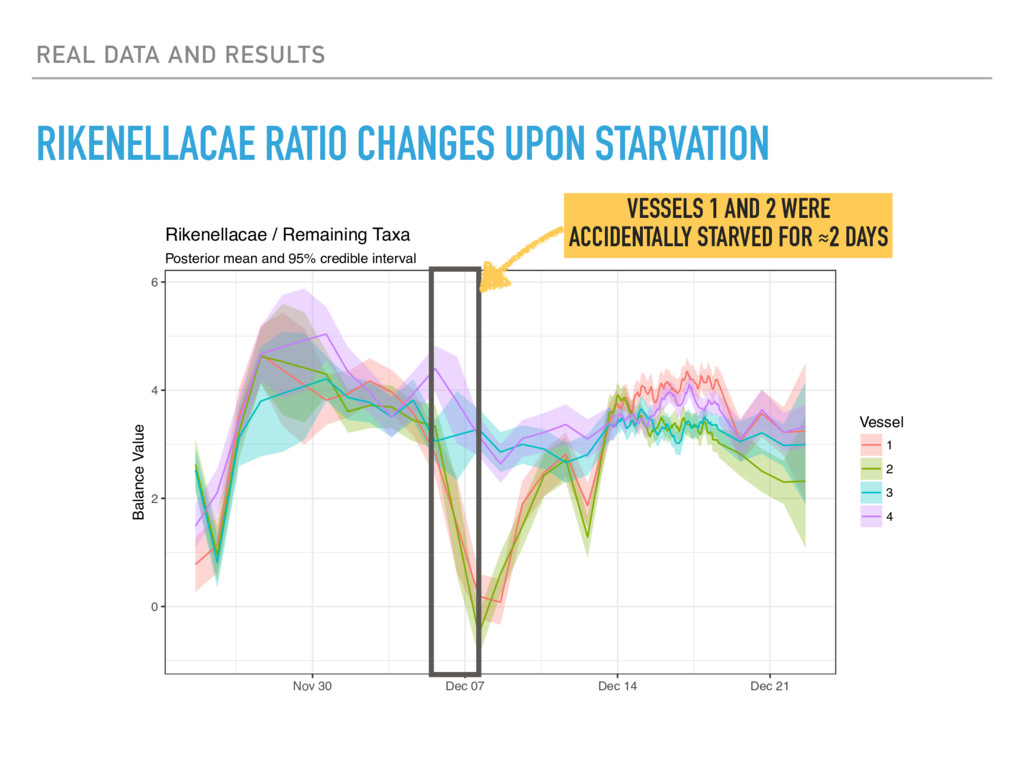 REAL DATA AND RESULTS RIKENELLACAE RATIO CHANGE...