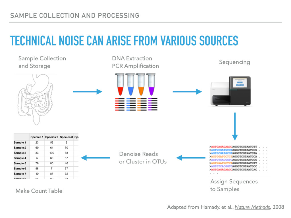 SAMPLE COLLECTION AND PROCESSING TECHNICAL NOIS...