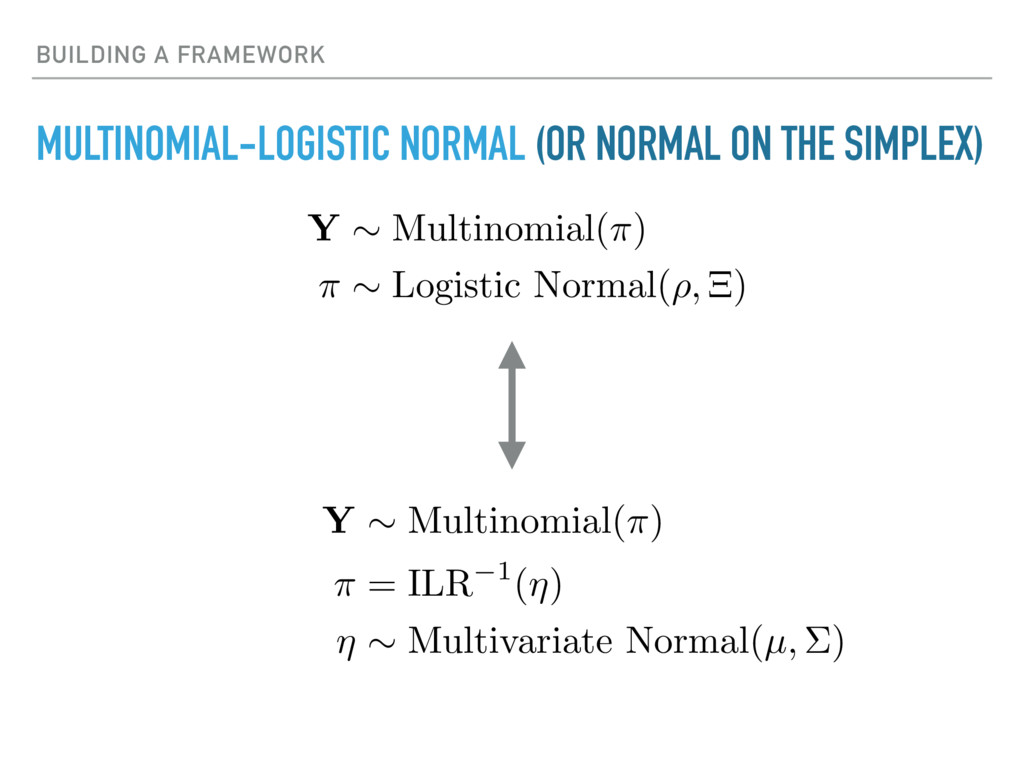 BUILDING A FRAMEWORK MULTINOMIAL-LOGISTIC NORMA...