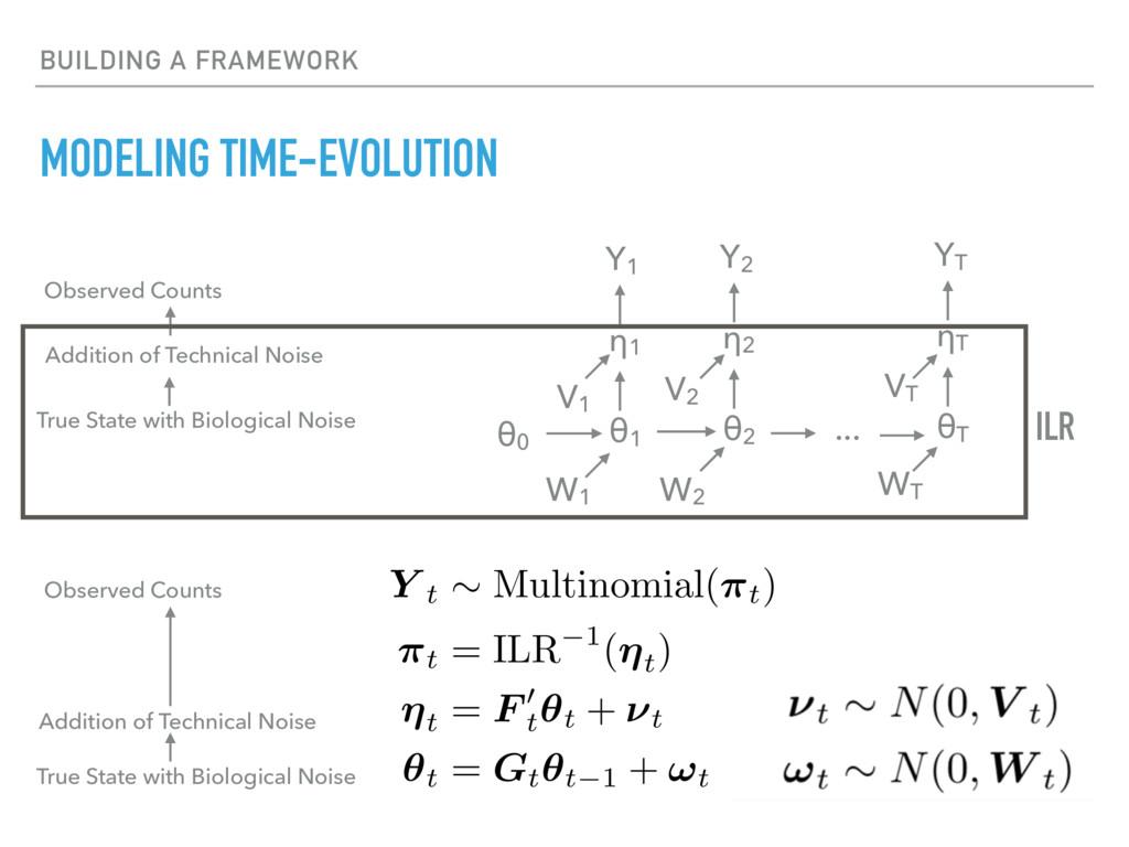 BUILDING A FRAMEWORK MODELING TIME-EVOLUTION Y ...