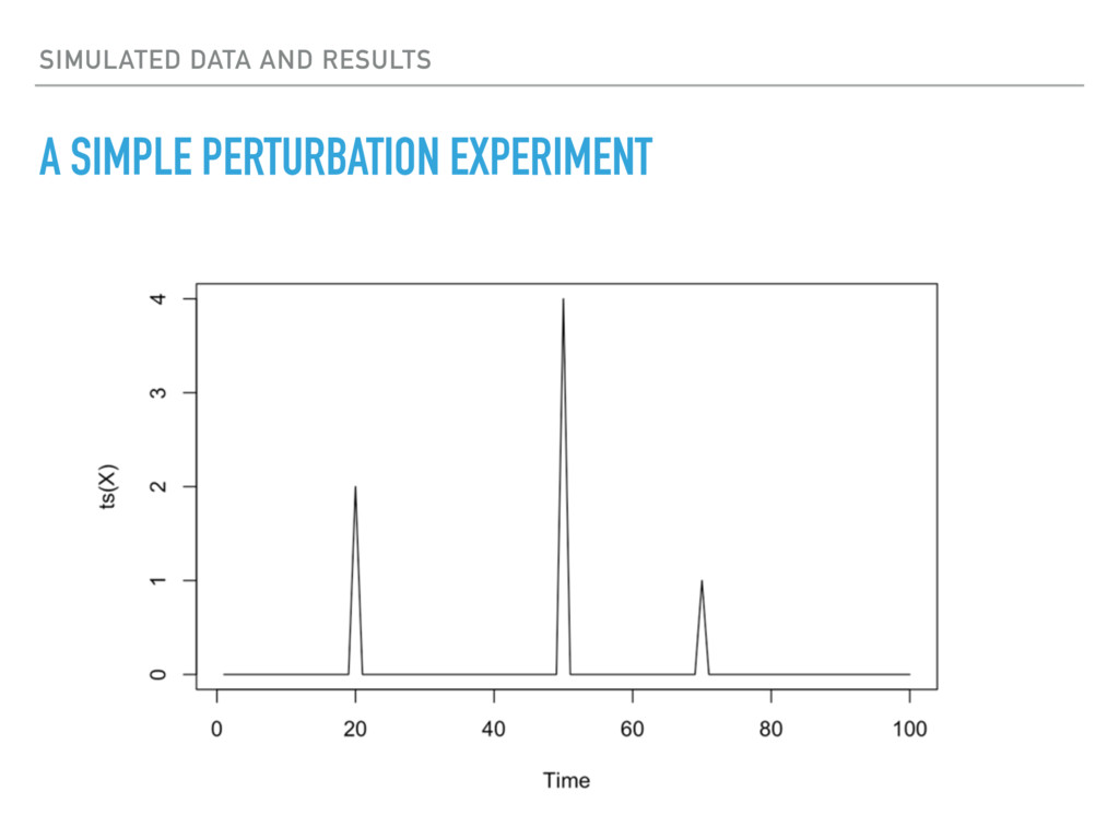 SIMULATED DATA AND RESULTS A SIMPLE PERTURBATIO...