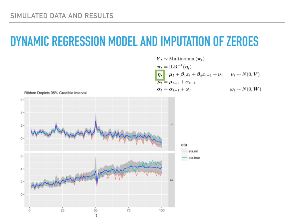 SIMULATED DATA AND RESULTS DYNAMIC REGRESSION M...