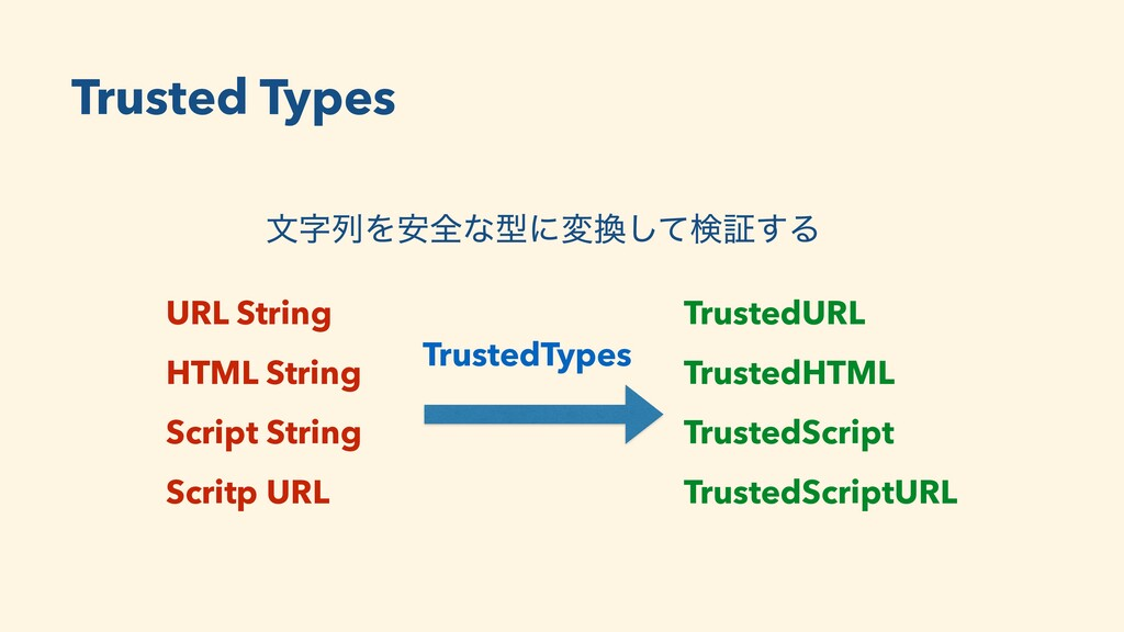 Trusted Types URL String HTML String Script Str...