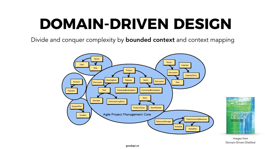 goodapi.co DOMAIN-DRIVEN DESIGN Divide and conq...