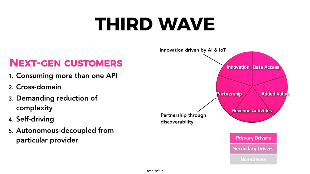 goodapi.co THIRD WAVE Primary Drivers Secondary...