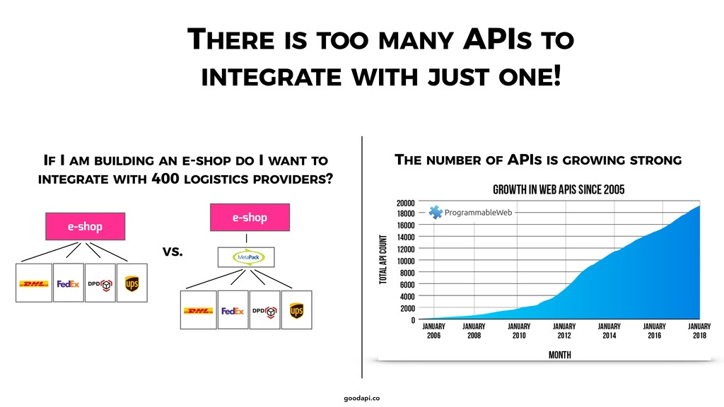 goodapi.co THERE IS TOO MANY APIS TO INTEGRATE ...
