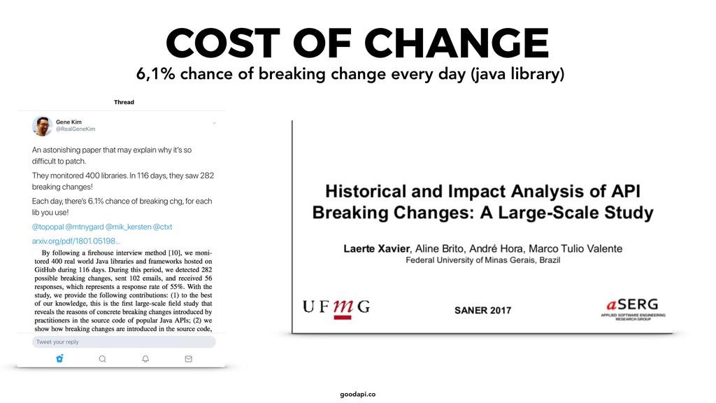 goodapi.co COST OF CHANGE 6,1% chance of breaki...