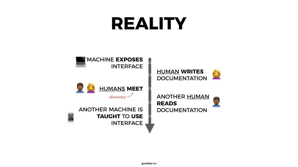 goodapi.co REALITY MACHINE EXPOSES INTERFACE AN...