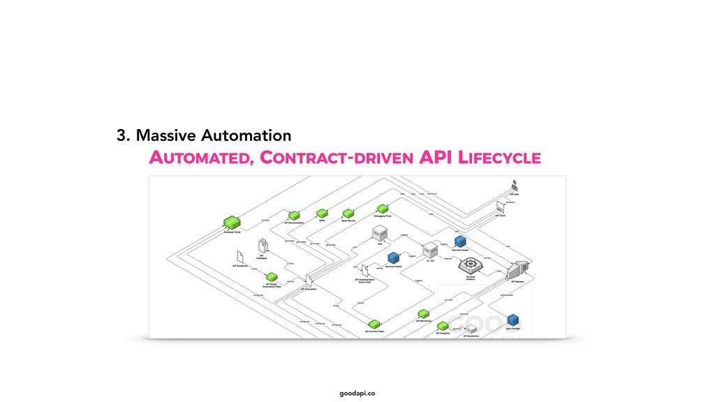 goodapi.co AUTOMATED, CONTRACT-DRIVEN API LIFEC...