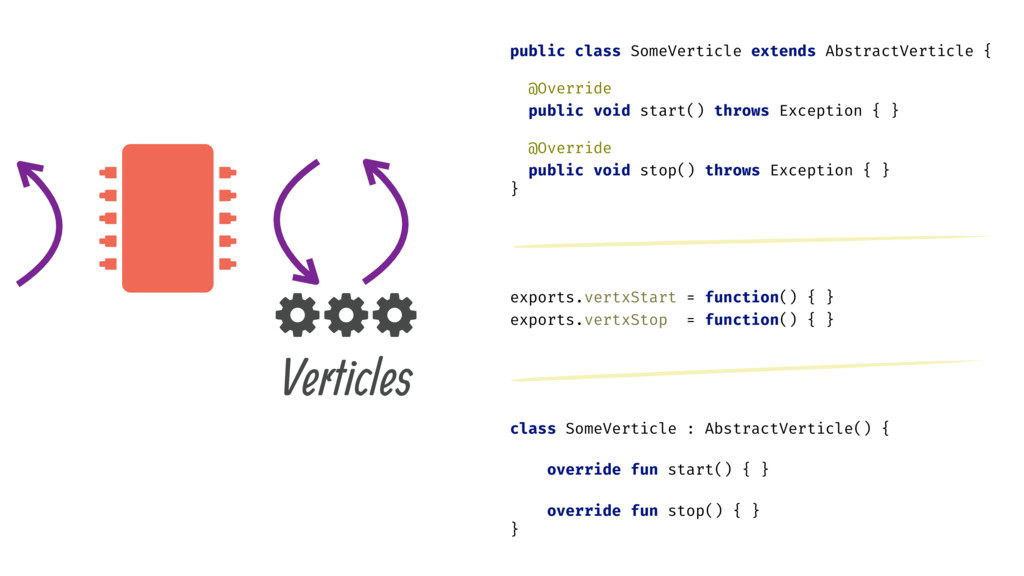  Verticles ( ( ( public class SomeVerticle ext...