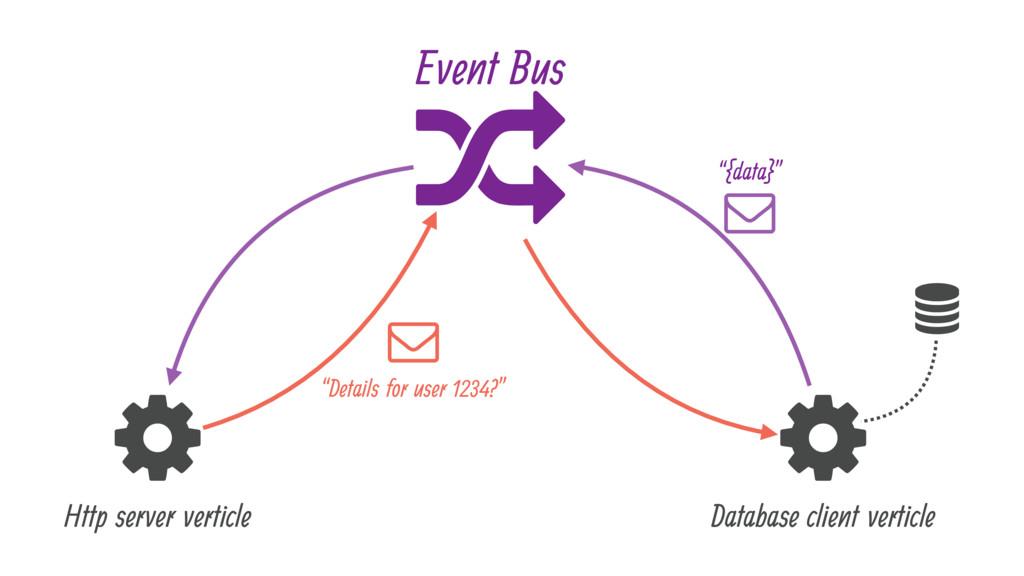 ( - ( Http server verticle Database client vert...