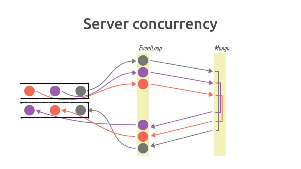 Server concurrency Mongo EventLoop