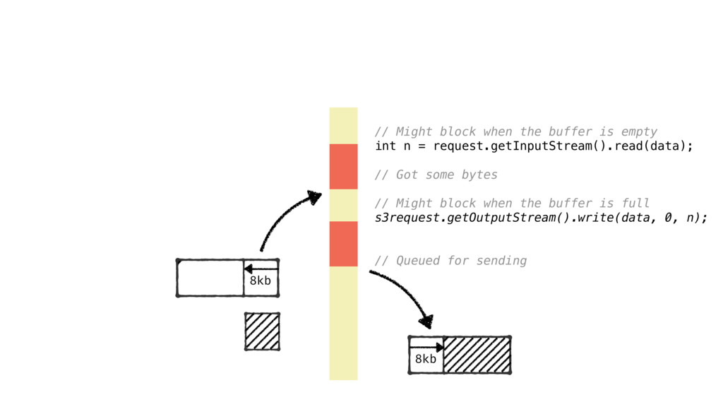 8kb // Might block when the buffer is empty in...