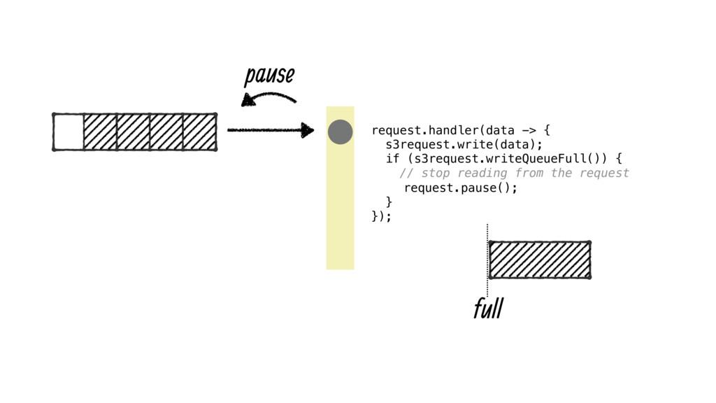 request.handler(data -> { s3request.write(data...