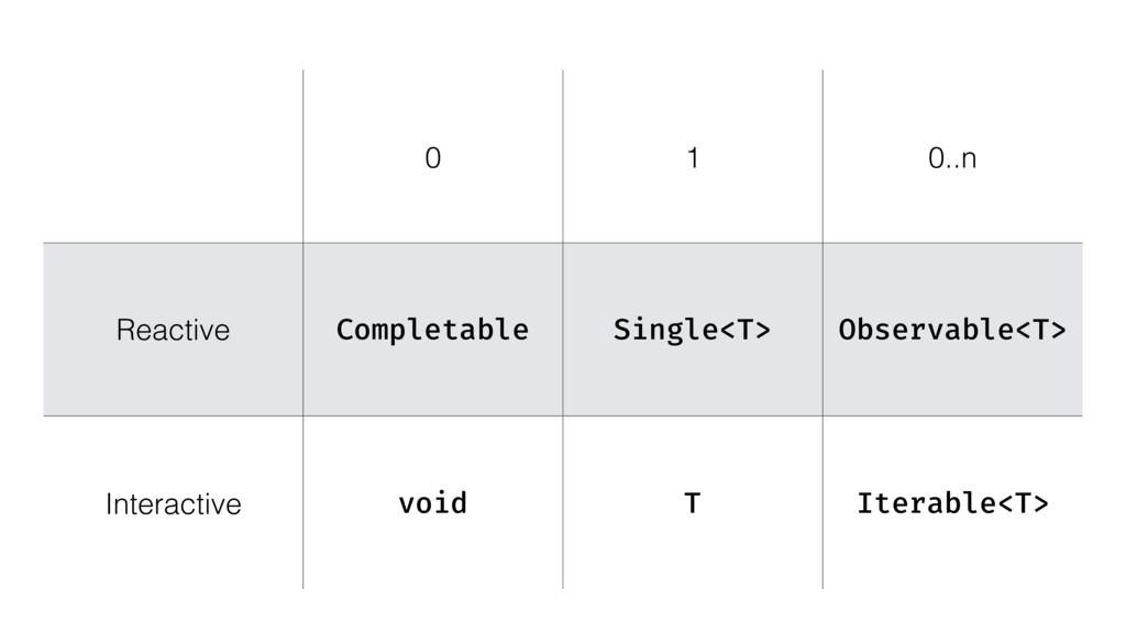 0 1 0..n Reactive Completable Single<T> Observa...