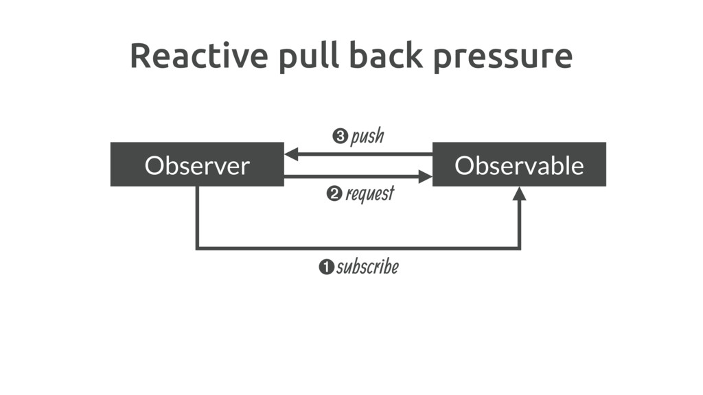 Reactive pull back pressure subscribe ➊ ➌push O...