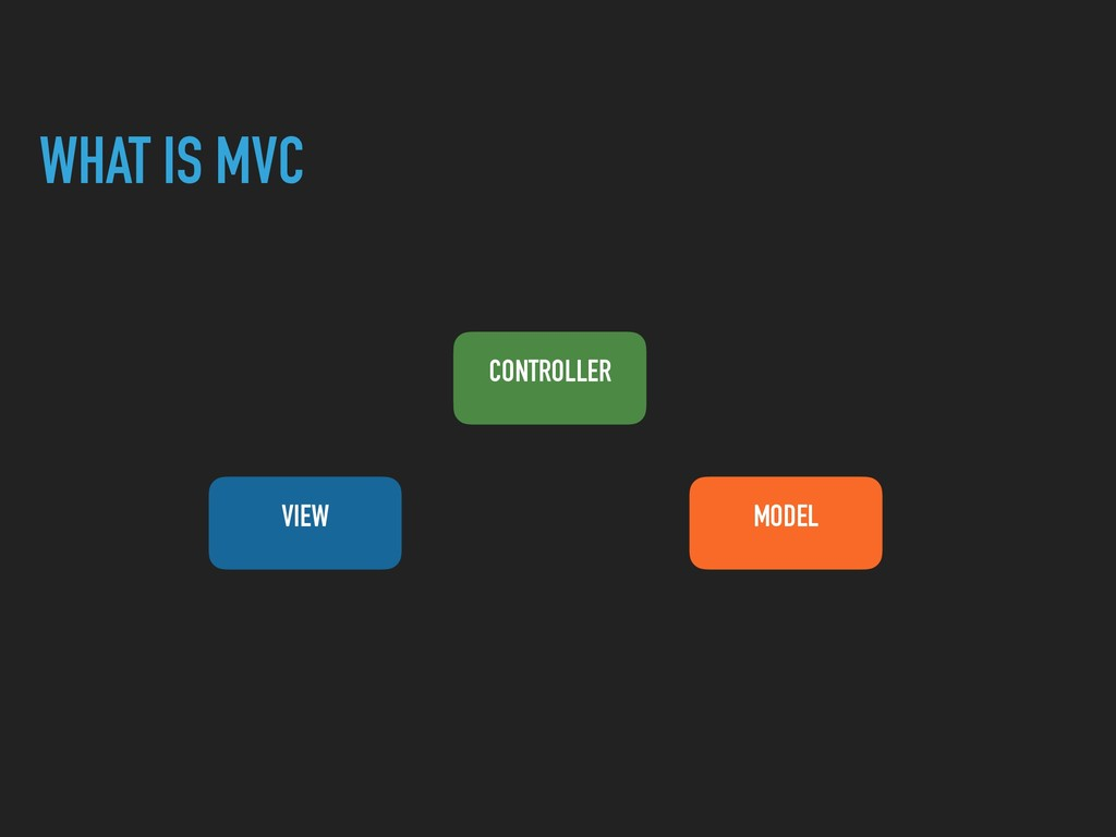 WHAT IS MVC CONTROLLER VIEW MODEL
