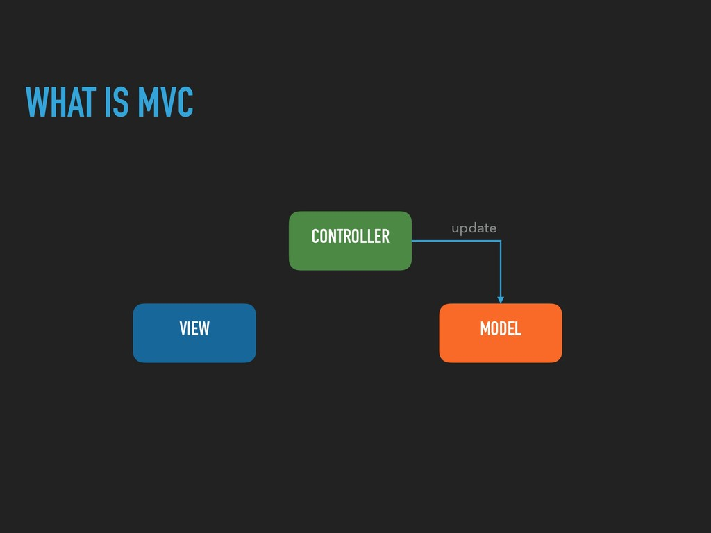 WHAT IS MVC CONTROLLER VIEW MODEL update