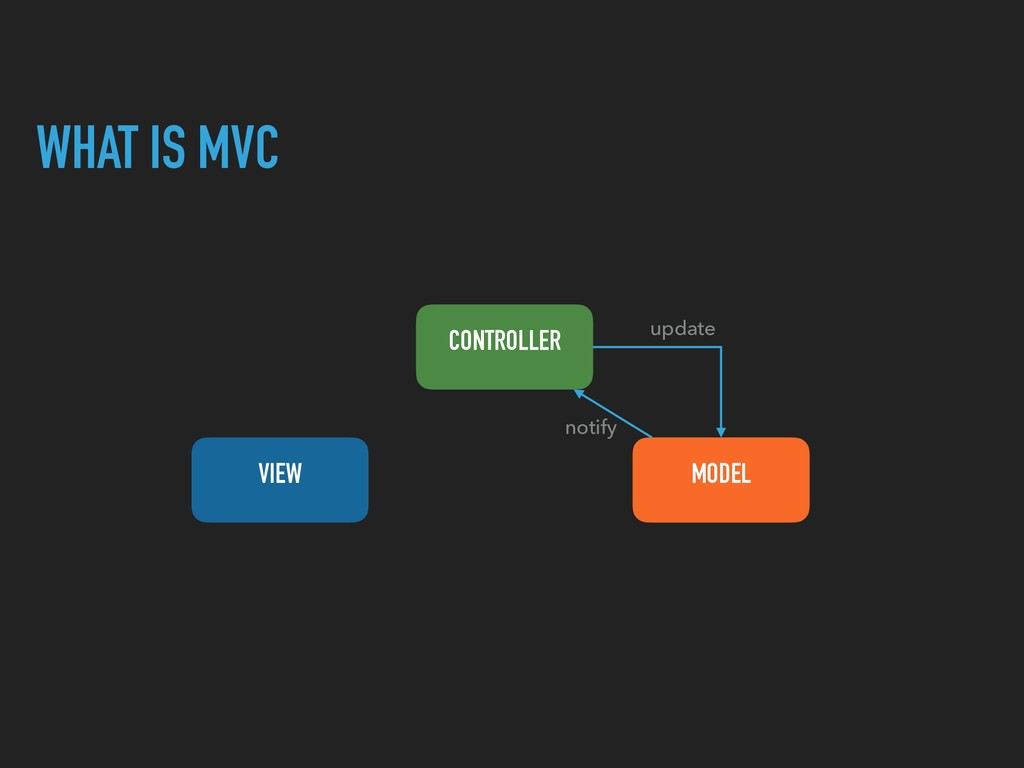 WHAT IS MVC CONTROLLER VIEW MODEL update notify
