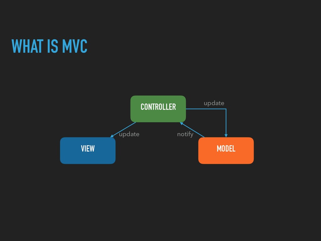 WHAT IS MVC CONTROLLER VIEW MODEL update update...