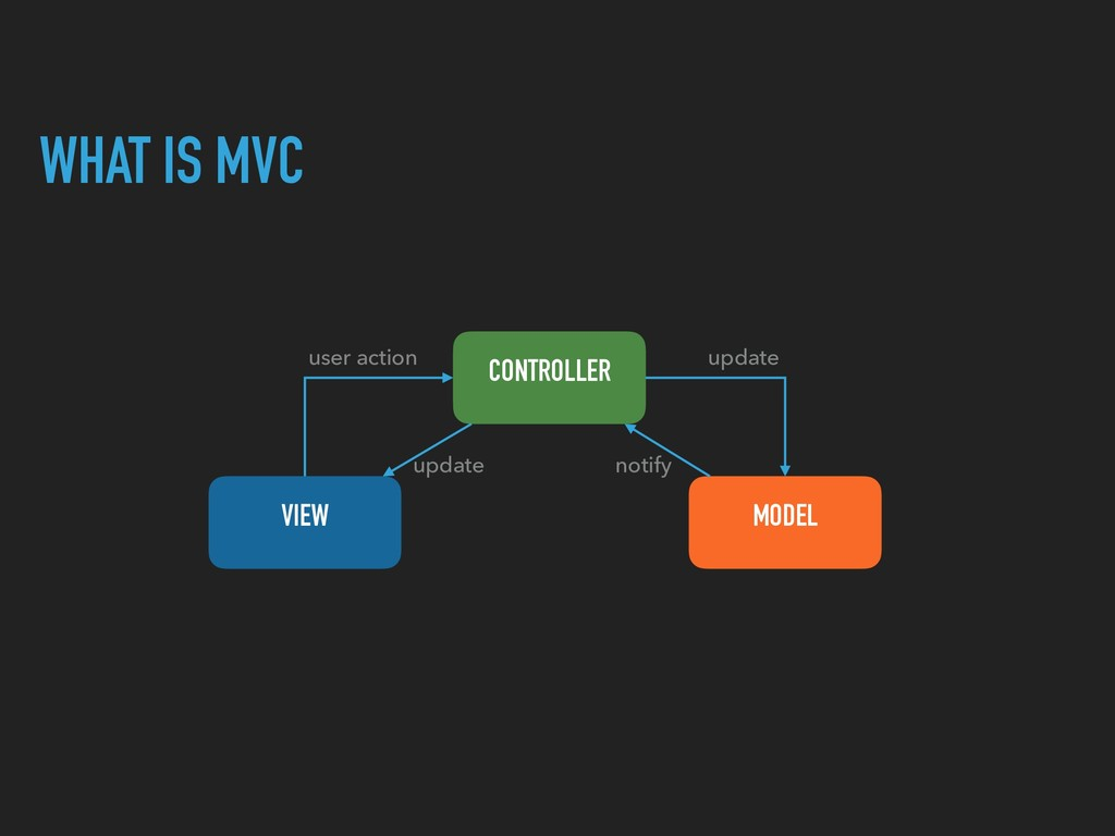 WHAT IS MVC CONTROLLER VIEW MODEL user action u...