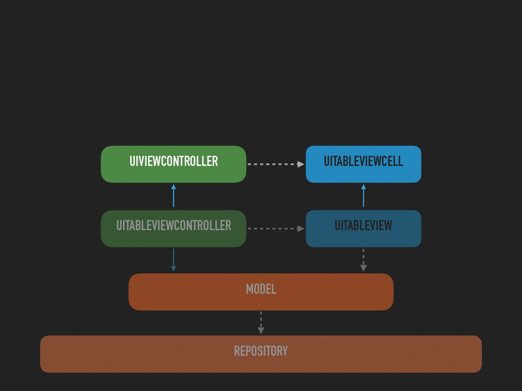 UITABLEVIEWCONTROLLER REPOSITORY MODEL UITABLEV...